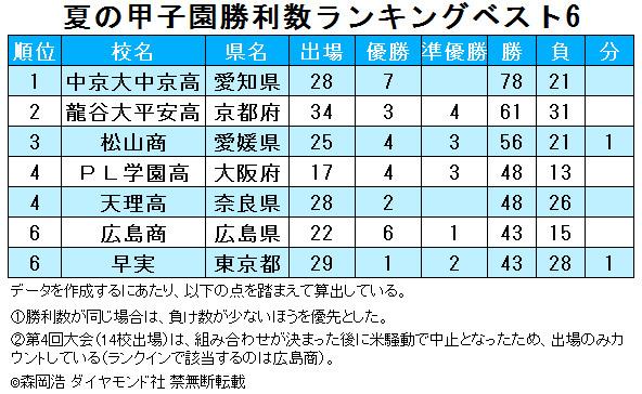 夏の甲子園勝利数ランキング、3位は松山商、2位は龍谷大平安、1位は?