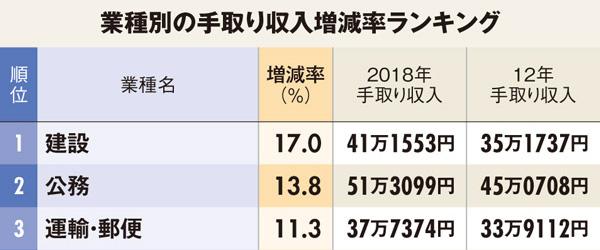 初任給の業種別上昇率ランキング