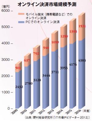 オンライン決済市場規模予測