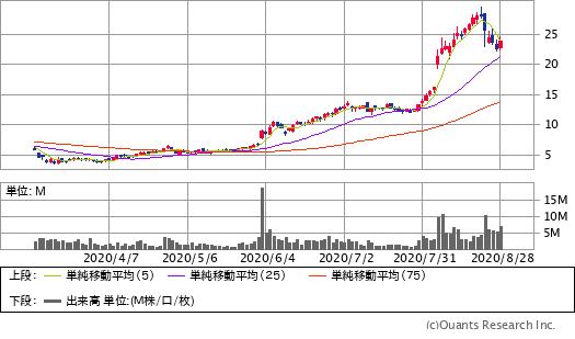 デジタル・タービン(APPS)チャート/日足・6カ月