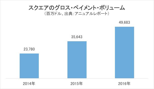 スクエアのグロス・ペイメント・ボリューム(円グラフ)