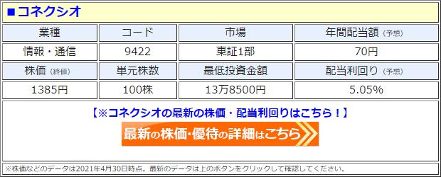コネクシオ(9422)の株価