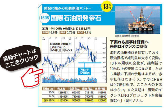 国際石油おすすめ資源株!開発に強みの和製原油メジャーの開発帝石(1605)。海外の油田権益を保有しており、原油価格で純利益は大きく変動。10ドル規模の変化が、純利益で10%以上の変動につながる。ただし業績に下振れ余地はあるが、赤字転落はなさそう。すでにPBRは0.7倍付近で、ここからの下落は小さい。また来期は「豪州のイクシスLNGプロジェクトが業績貢献へ」。開発帝石(1605)の最新株価チャートはこちら(SBI証券の株価チャート画面に遷移します)