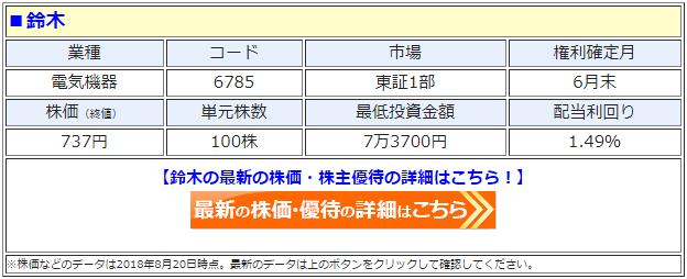 鈴木(6785)の最新の株価