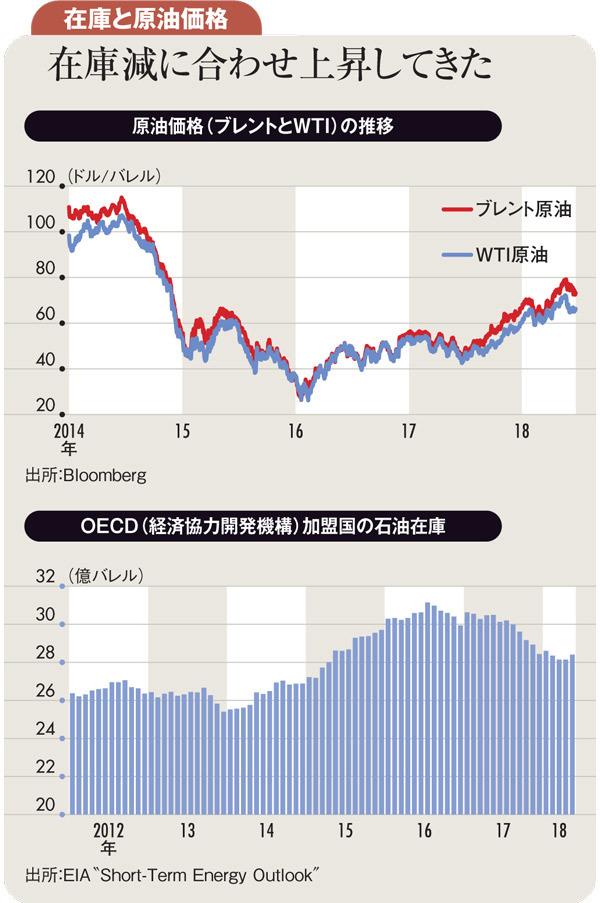 在庫と原油価格