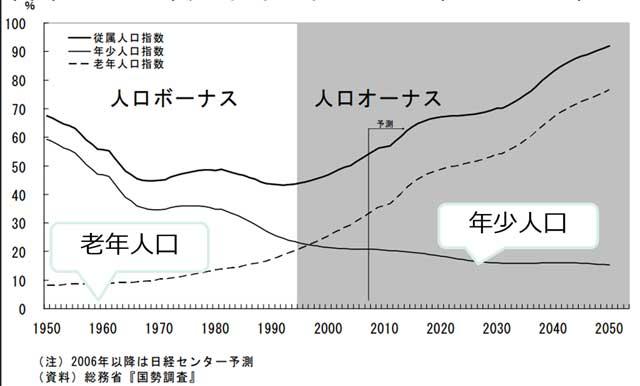 日本の人口ボーナス期と人口オーナス期