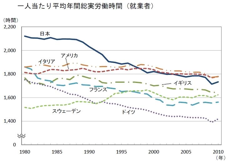 ここがヘンだよ日本人の働き方 <br />成果が出ないのは「やる気」のせいじゃありません