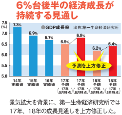 6%台後半の経済成長が持続する見通し