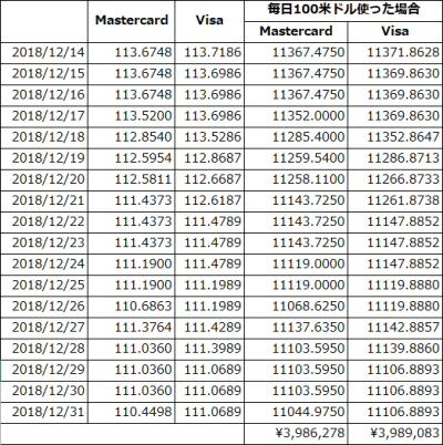MastercardとVisaで毎日100米ドルを使った場合の表
