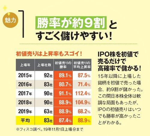 IPOの魅力(1)