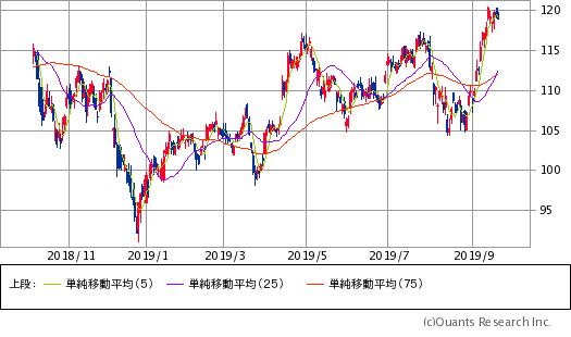 JPモルガンチェース(JPM)チャート/日足・1年