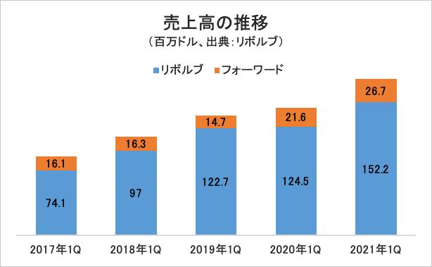売上高の推移/グラフ