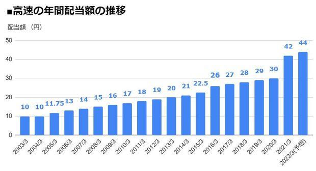 高速(7504)の年間配当額の推移