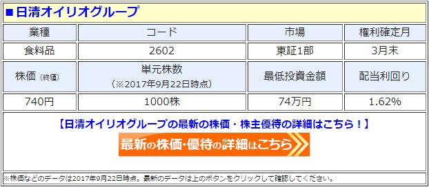 日清オイリオの最新の株価