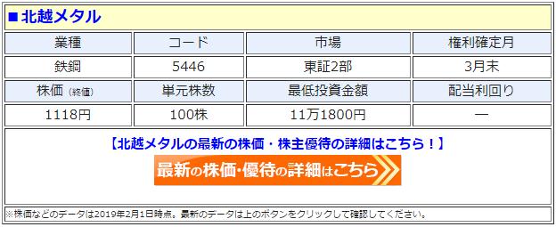 北越メタル(5446)の株価