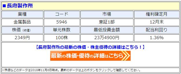 長府製作所(5946)の最新の株価