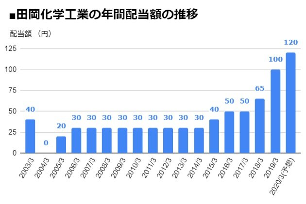 田岡化学工業(4113)の年間配当額の推移