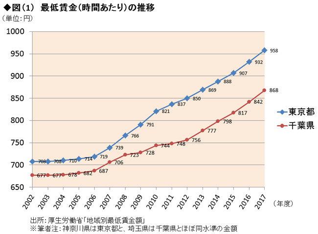 最低賃金の推移グラフ