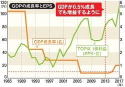 日本企業の収益力は非常にパワフル