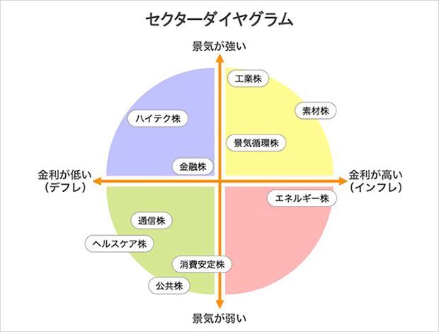 セクターダイヤグラム図