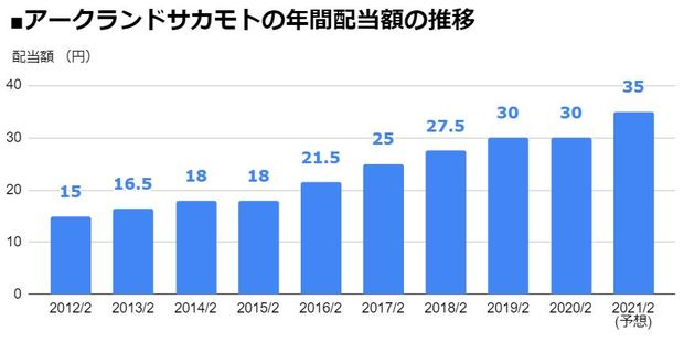 アークランドサカモト(9842)の年間配当額の推移