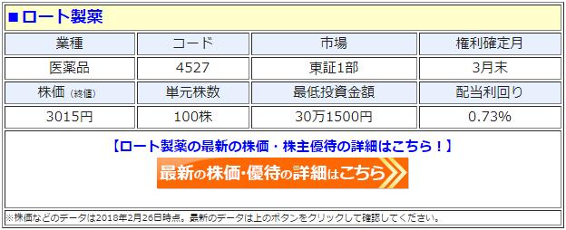 ロート製薬(4527)の最新の株価