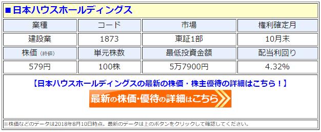 日本ハウスホールディングス(1873)の最新の株価