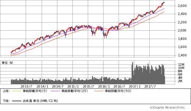 S&P500指数チャート/週足・5年