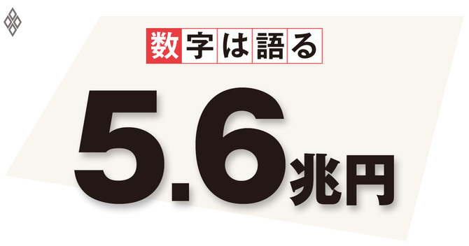 財務省予算関連資料を基に日本総合研究所試算