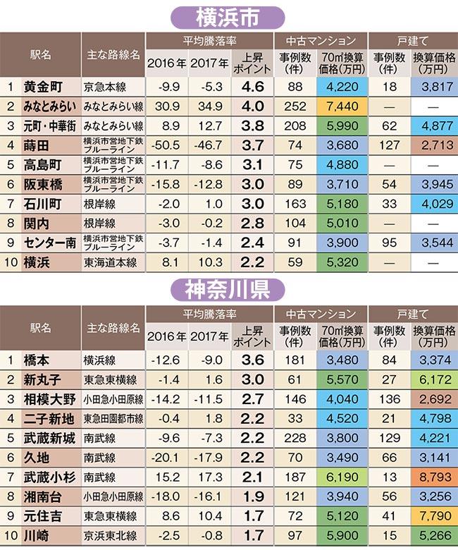 中古住宅「狙い目駅」ランキング!横浜市の2位はみなとみらい駅、トップはあの駅だ!