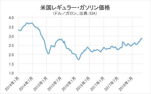 米国レギュラーガソリン価格
