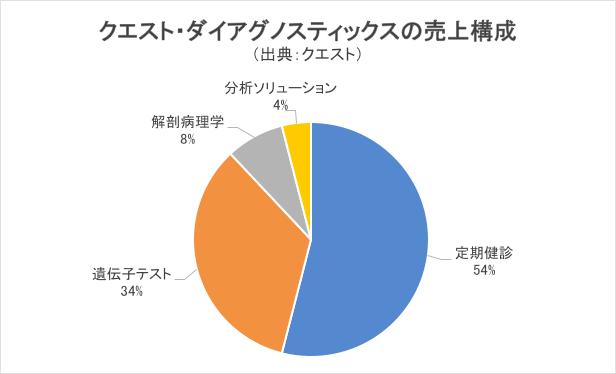 クエスト・ダイアグノスティックスの売上構成グラフ
