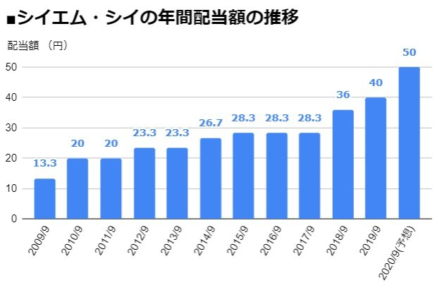 シイエム・シイ(2185)の年間配当額の推移