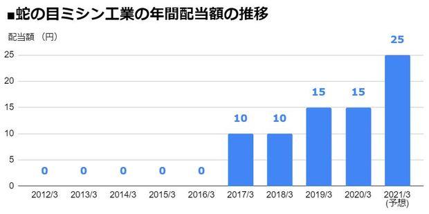 蛇の目ミシン工業(6445)の年間配当額の推移