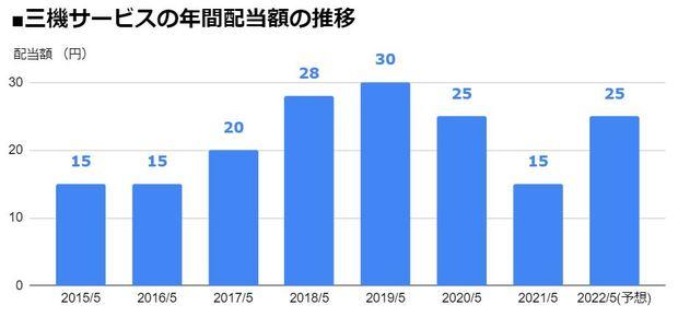 三機サービス(6044)の年間配当額の推移