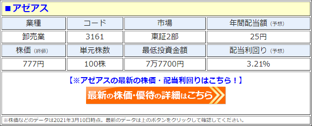 アゼアス(3161)の株価