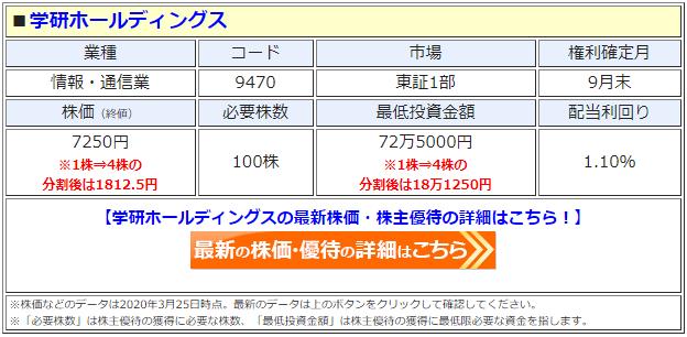 学研(9470)の株価