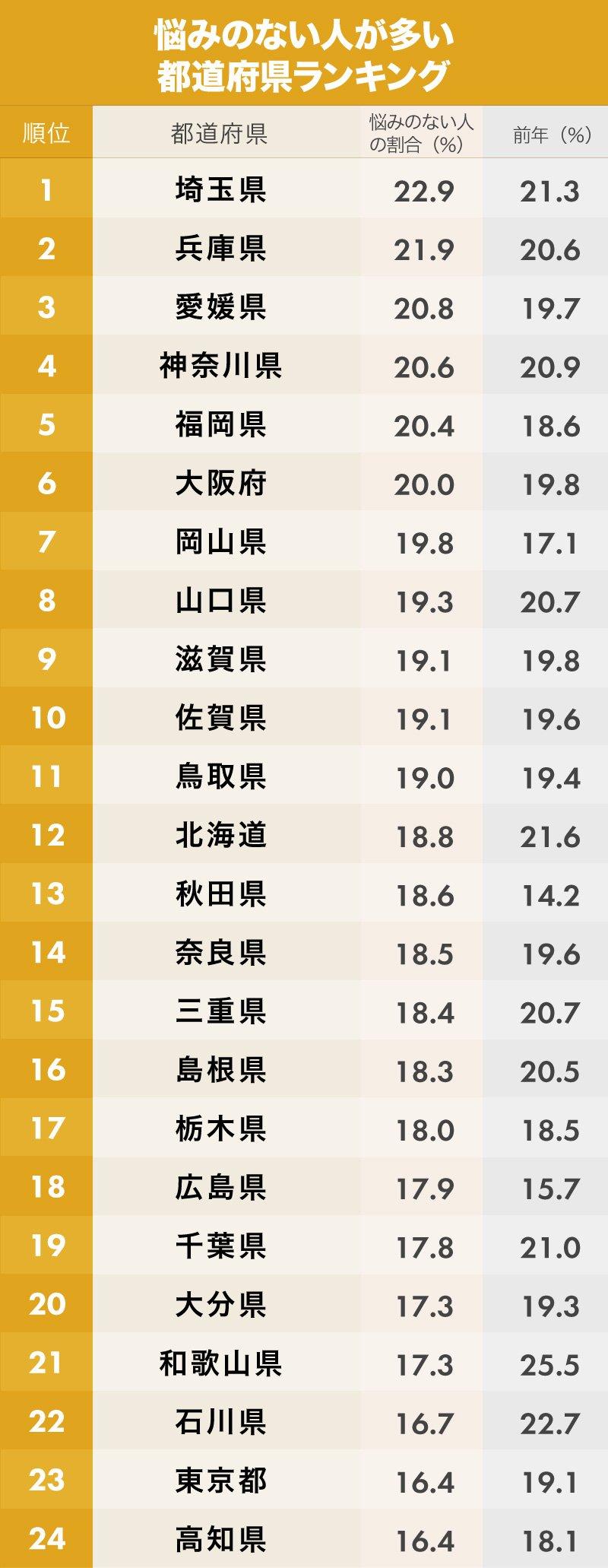 悩みのない人が多い都道府県ランキング1位~24位