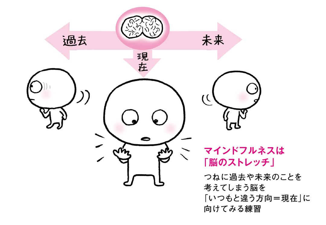 たった5日の瞑想でも、人間の脳が変わったという研究がある