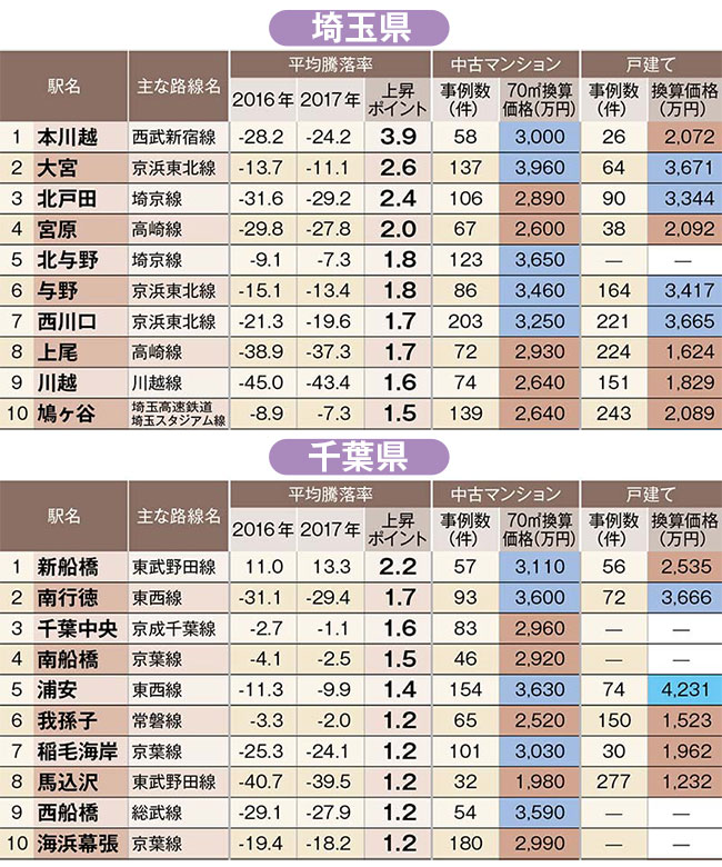 中古住宅「狙い目駅」ランキング!埼玉県トップは本川越駅、千葉県のトップはあの駅だ!