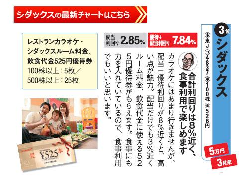桐谷さんの選ぶレジャー株主優待シダックスの最新株価チャートはこちら