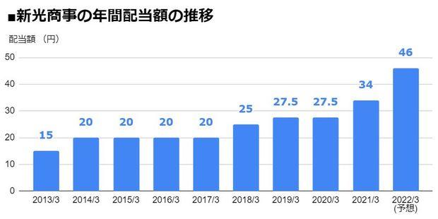 新光商事(8141)の年間配当額の推移