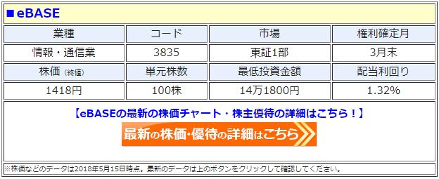 eBASE(3835)の最新の株価