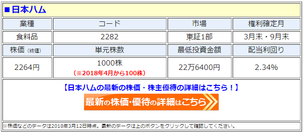 日本ハム(2282)の最新の株価