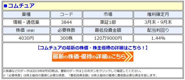 コムチュアの最新株価はこちら!