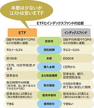 長期・分散投資の大本命 <br />ETFは低コストが魅力<br />