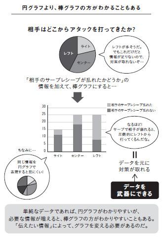 円グラフより棒グラフのほうが見やすい!?<br />意外と知らない、正しい「データの見せ方」