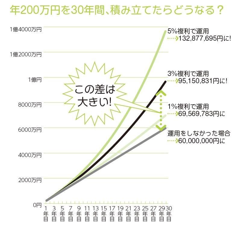 30年で1億円貯めるための<br />基本戦略を考えよう!