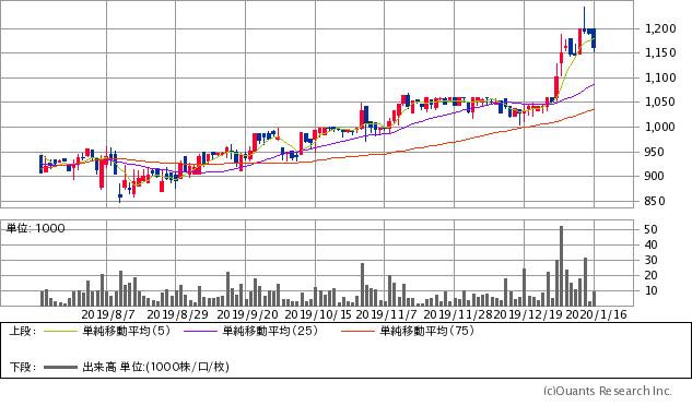 フォーバル(8275)チャート/日足・6カ月