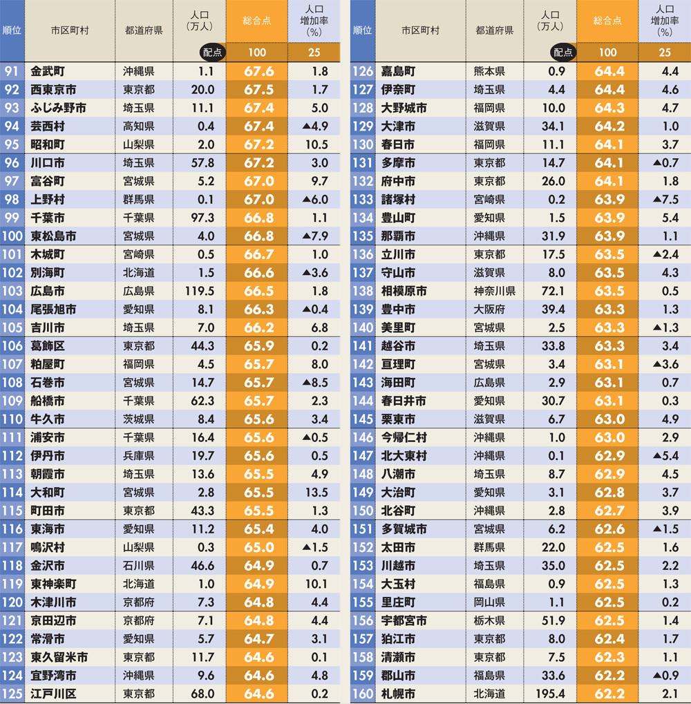中核市で一番栄えているのは?6 新潟福井レス禁止 [無断転載禁止]©2ch.netYouTube動画>28本 ->画像>273枚